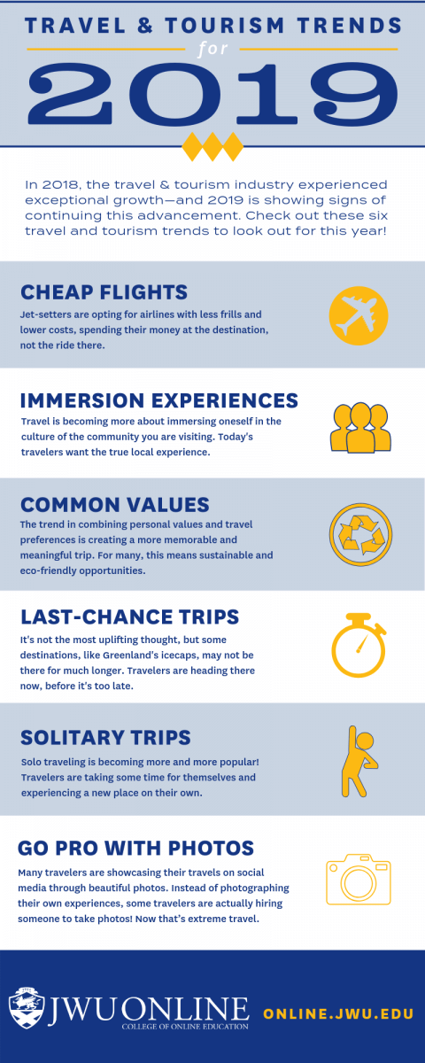 Travel and Tourism Trends of 2019 [INFOGRAPHIC] | JWU
